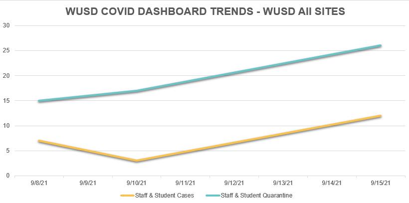 WUSD COVID Data