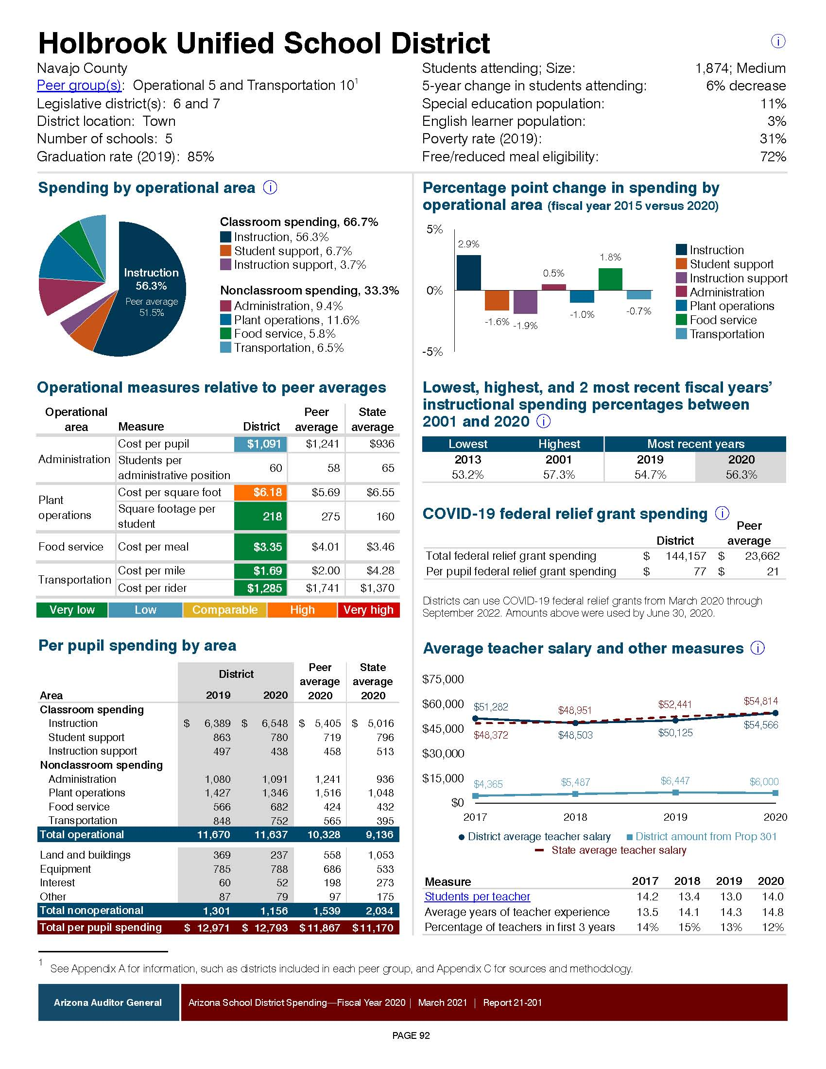 FY20 Auditor General Dollars in the Classroom Report