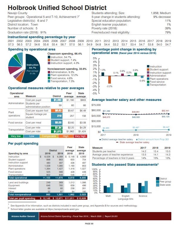 FY19 Auditor General Dollars in the Classroom Report