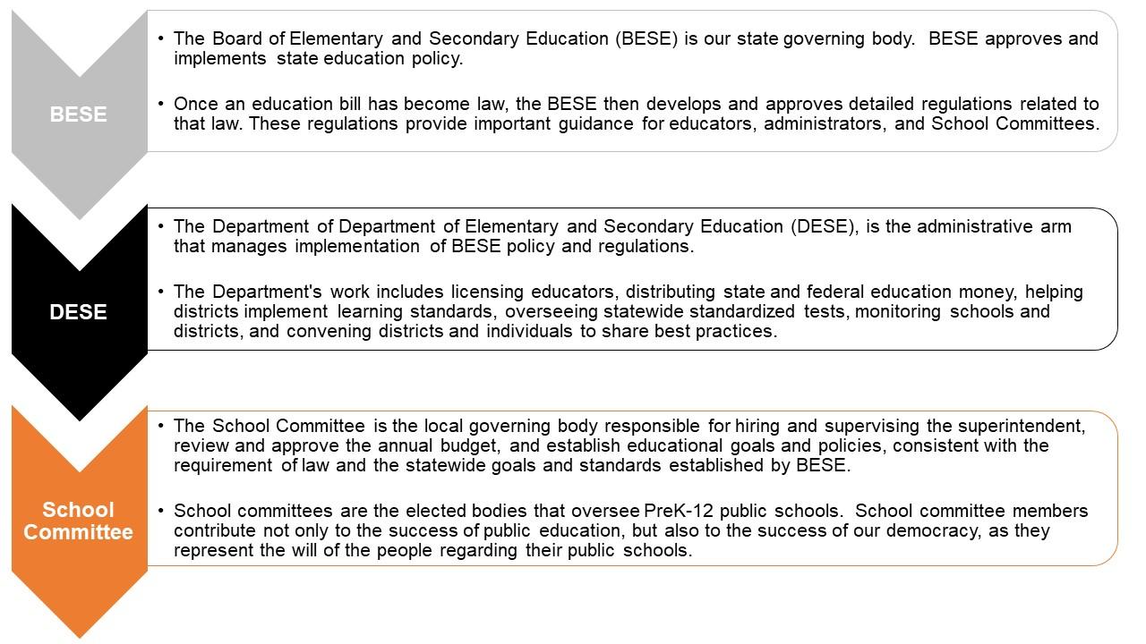 Governance of Public Education