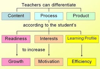 Teachers can differentiate Content, Process and/or Product according to the student's readiness, interests and/or learning profile to increase growth, motivation and/or efficiency