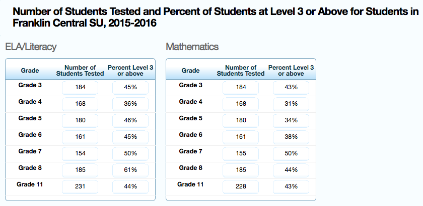 Number of students tested and percent of students at Level 3 or Above for students in Franklin Central SU, 2015-2016