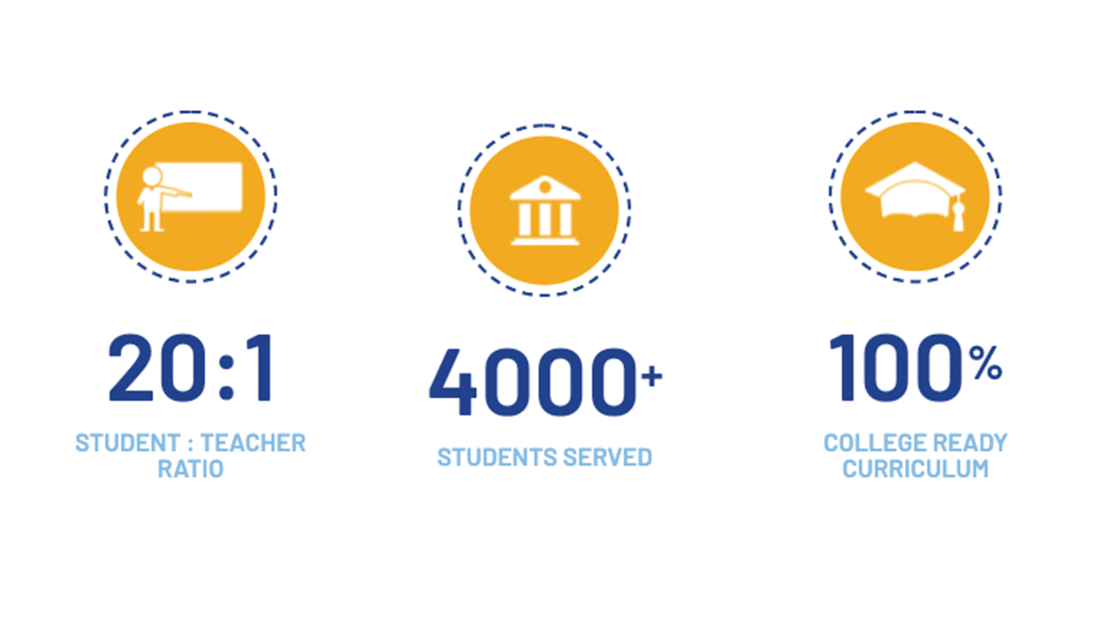 20:1 Student to Teacher Ratio, 4000+ Students Served, 100% College Ready Curriculum