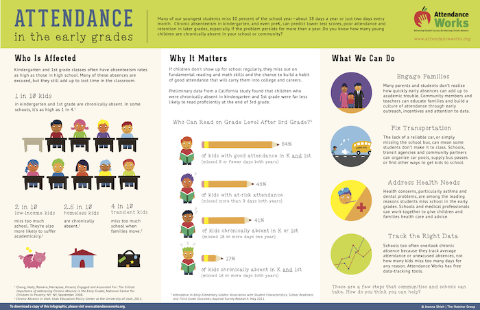 ATTENDANCE AND CHRONIC ABSENTEEISM