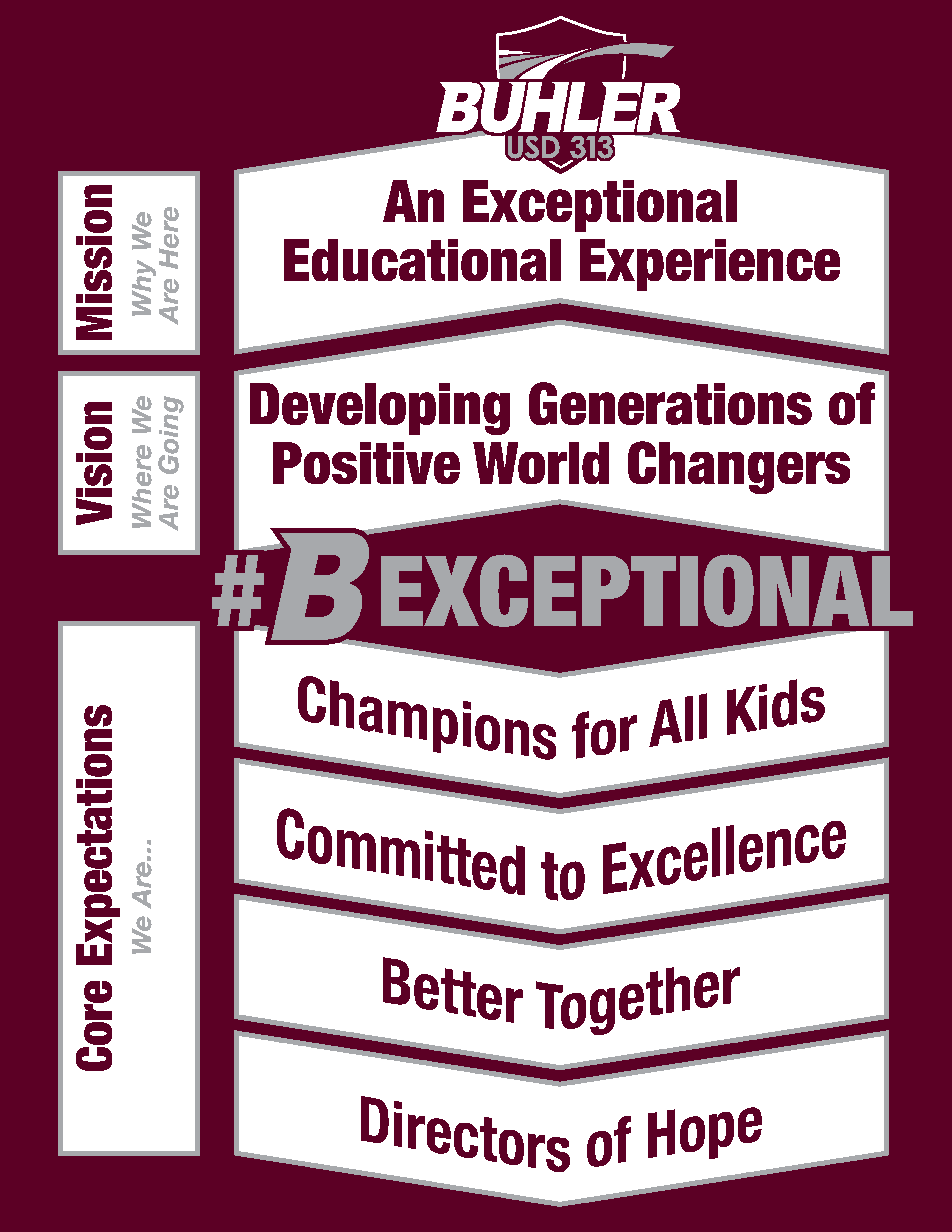 Mission: Why We Are Here - An Exceptional Educational Experience. Vision: Where We Are Going. Developing Generations of Positive World Changers. #BExceptional Core Expectations: We Are... Champions for all Kids, Committed to Excellence, Better Together, Directors of Hope.