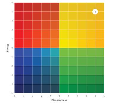 RULER Chart