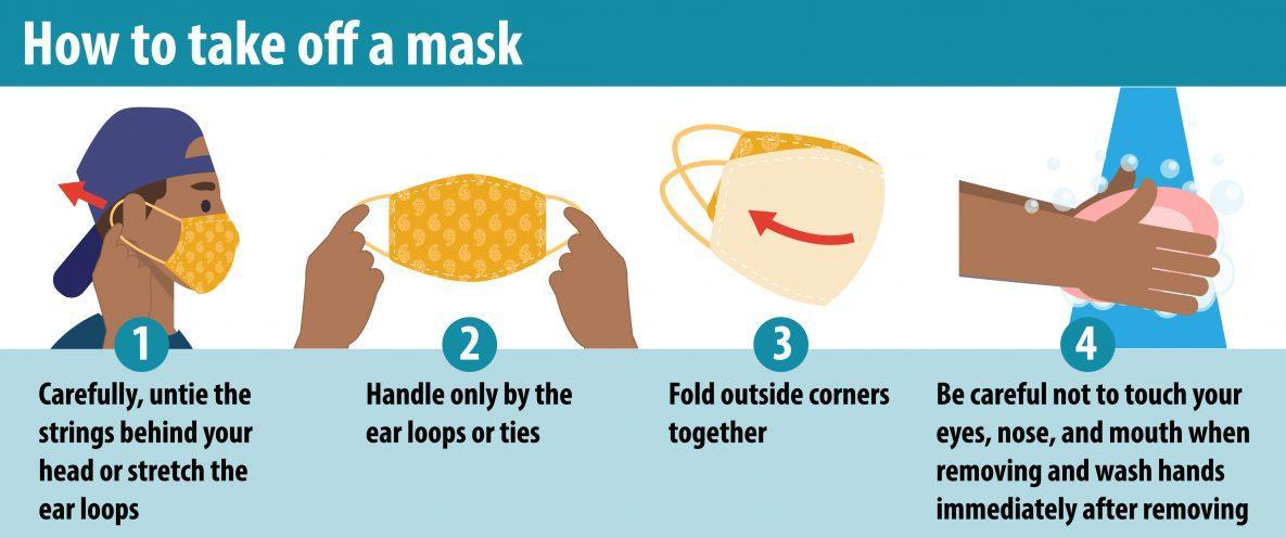 How to take off a mask - Info