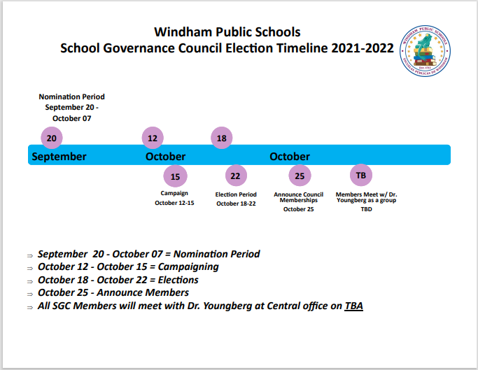 School Governance Council timeline