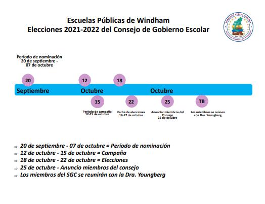 Timeline spanish