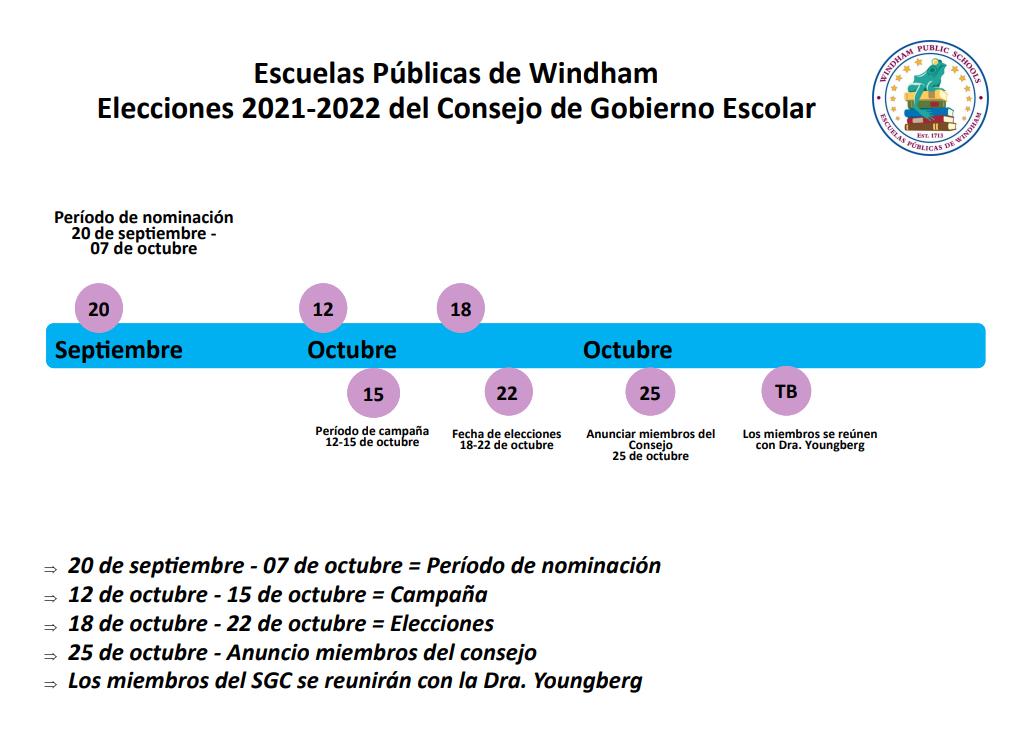 Spanish Timeline