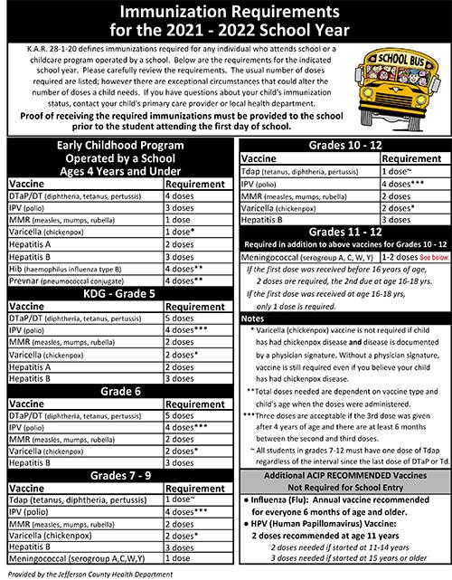 Immunization requirements for 20-21
