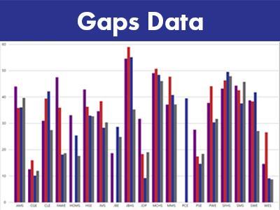 Gaps Data