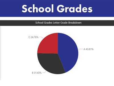 School Grades
