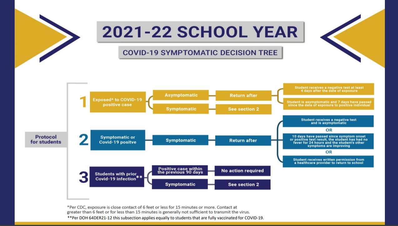 FDOH Quarantine Decision Tree