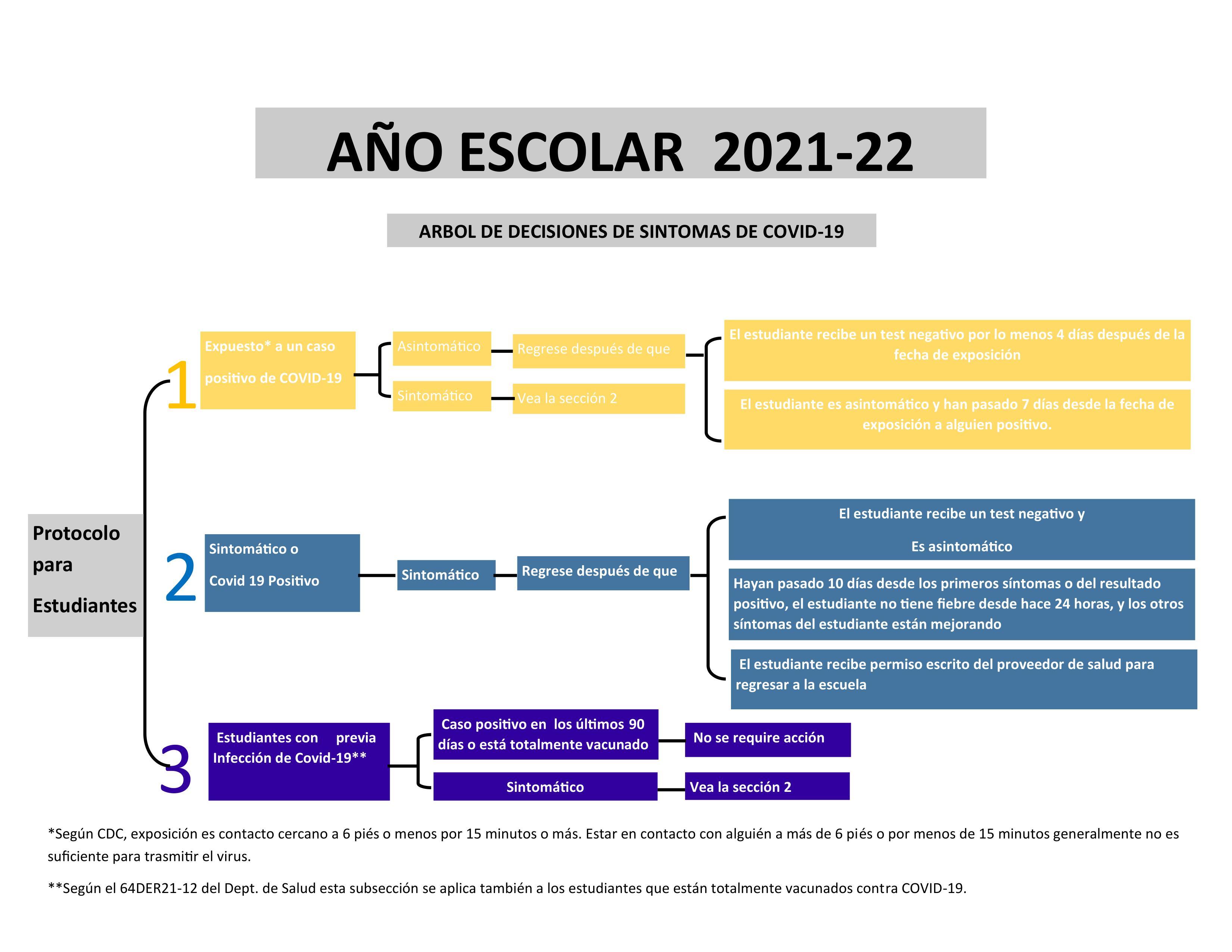 Quarantine Decision Tree - Spanish
