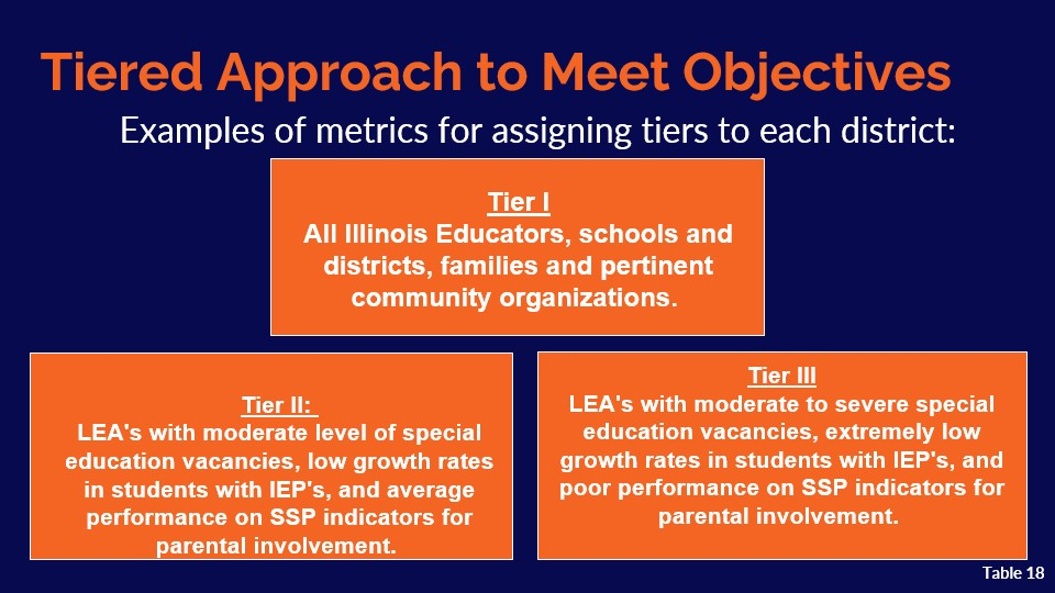 Slide 12: Tiered Supports to Meet Objectives