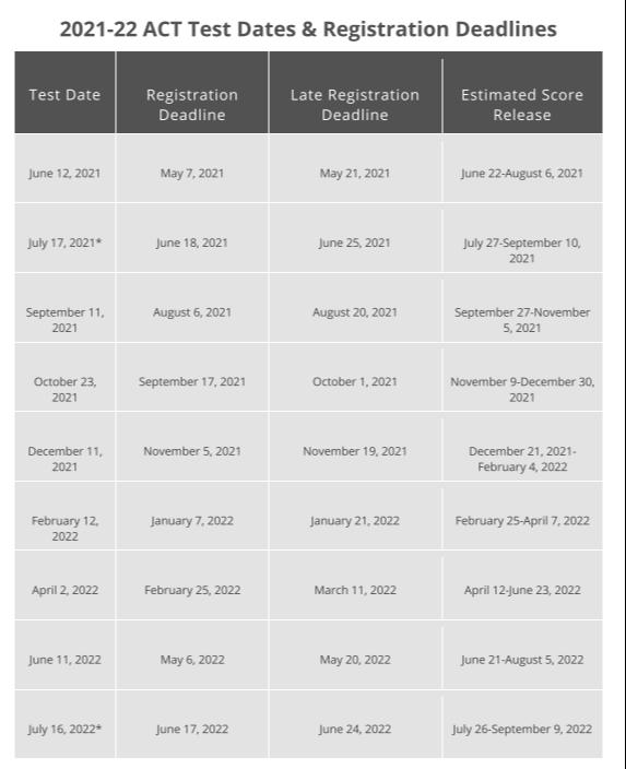 ACT/SAT Testing Dates