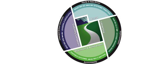 Guidance Curriculum image