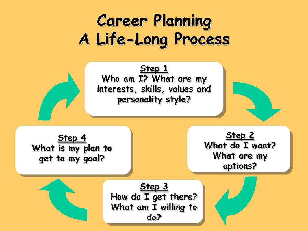 Career Planning - A Life-Long Process