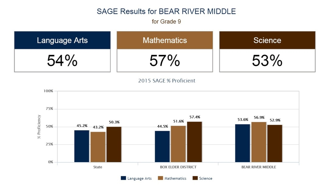 SAGE Results for Bear River Middle