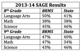 2013-14 SAGE Results