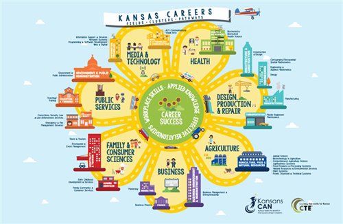 Kansas Careers info graphic