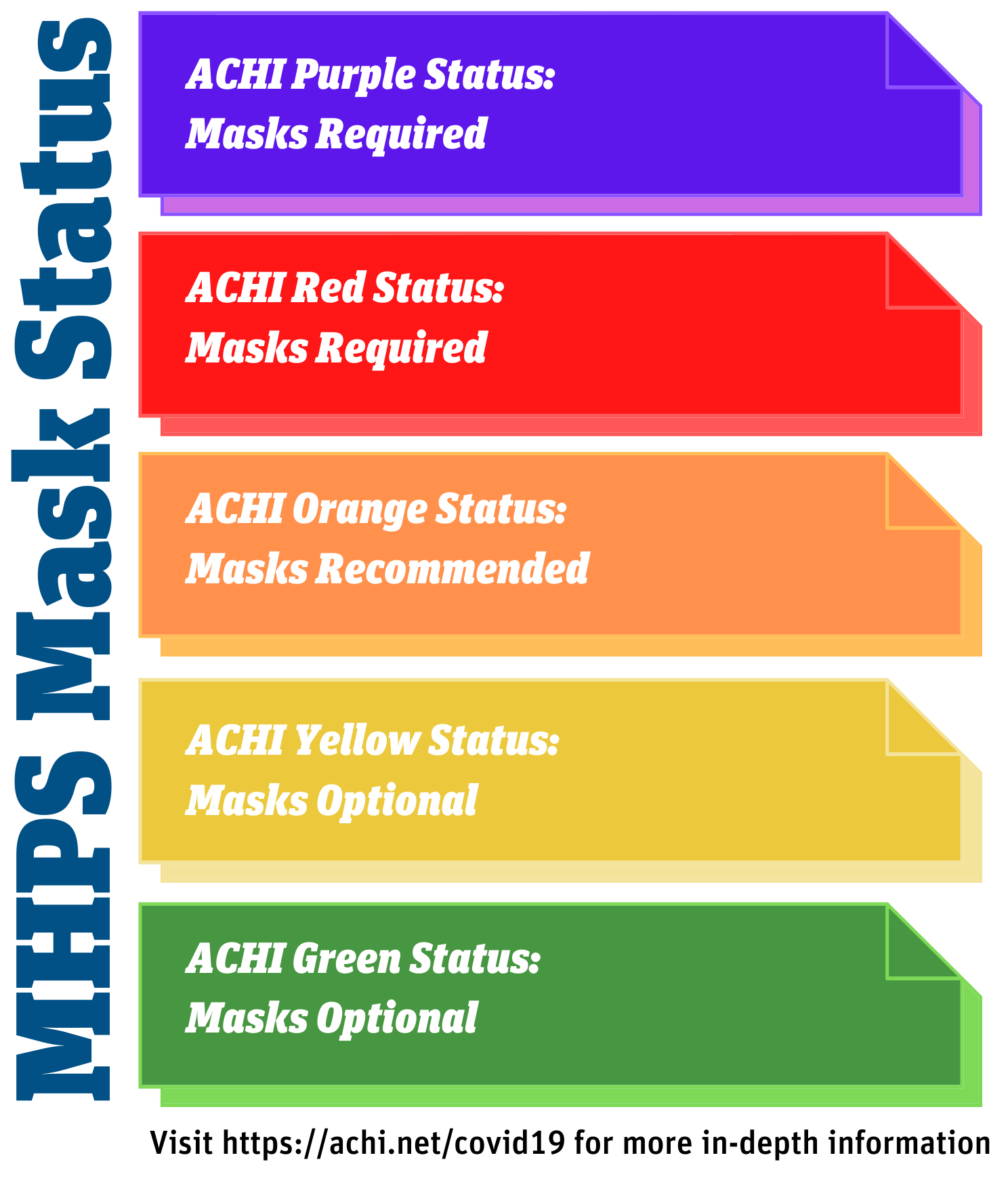 a graphic that shows MHPS will wear masks when ACHI says we're in the purple or red categories