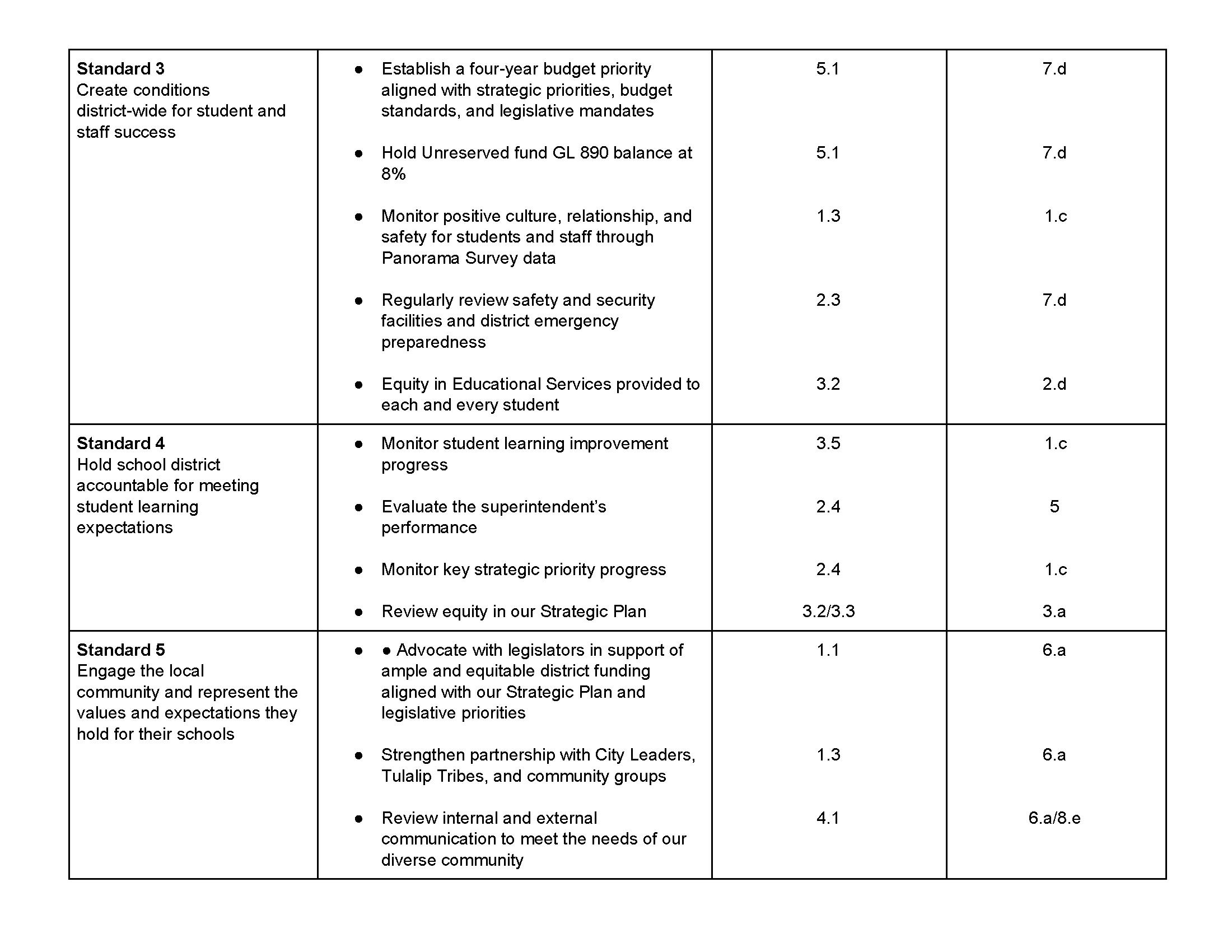 Board of Director Goals.