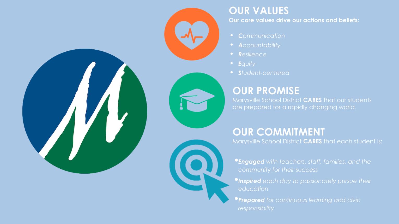Values, Promise, Commitment