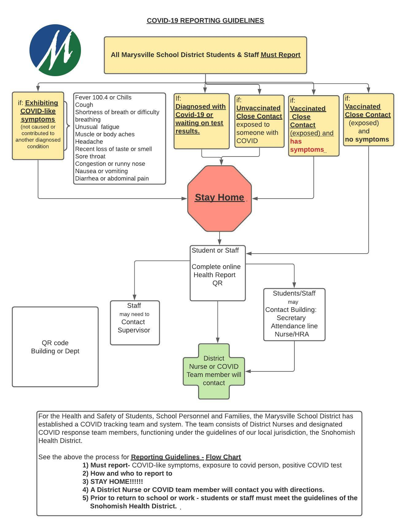 COVID-19 Reporting Flow Chart