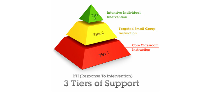 3 Tiers of Support