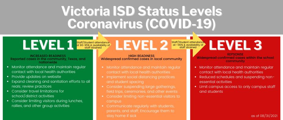 COVID status levels